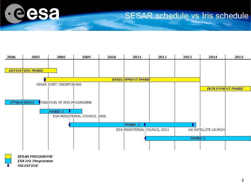 SESAR schedule vs Iris schedule