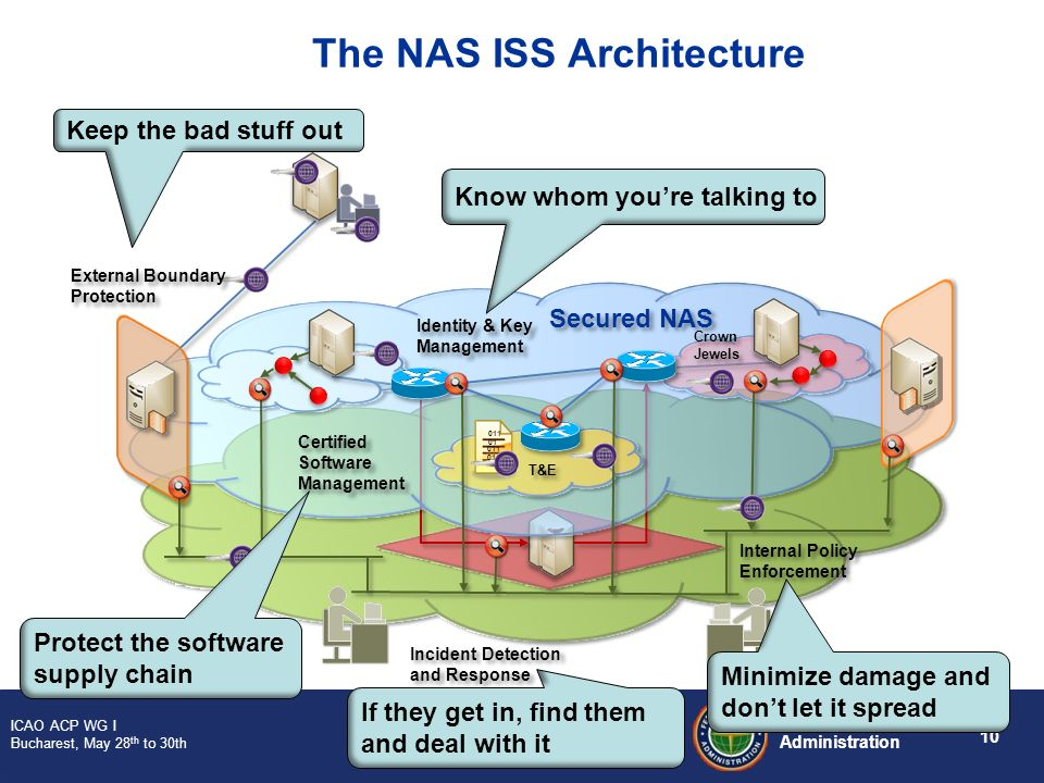 The NAS ISS Architecture