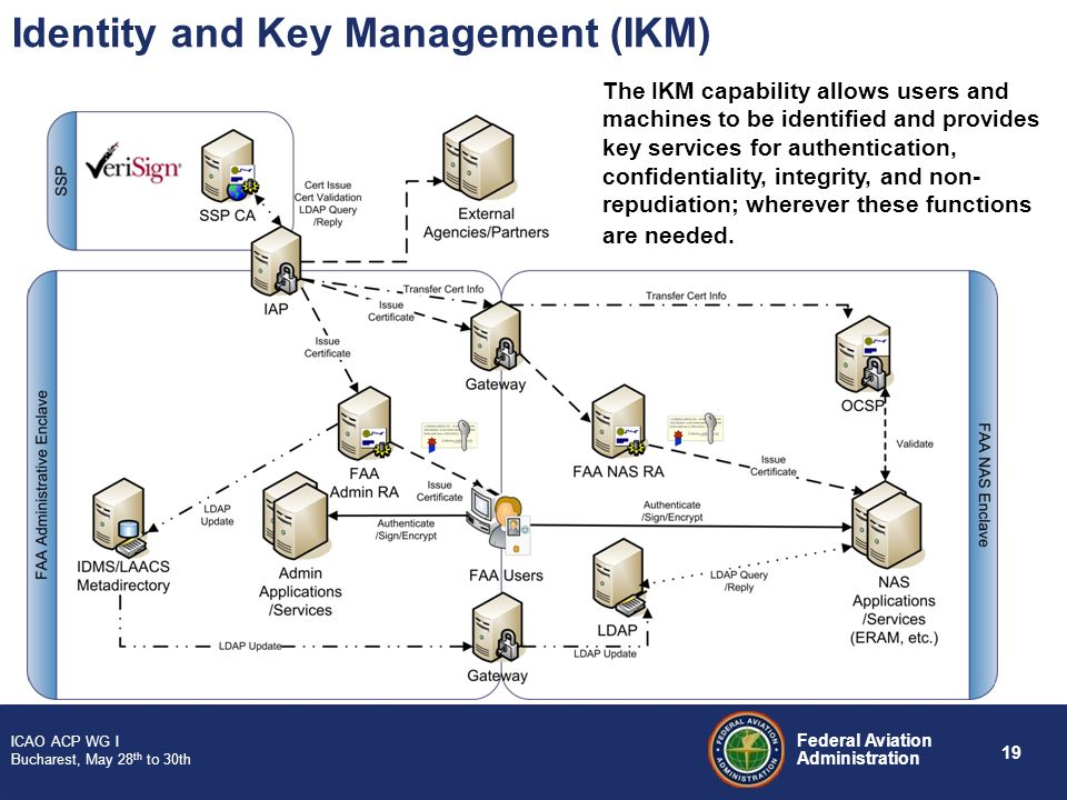 Identity and Key Management (IKM)