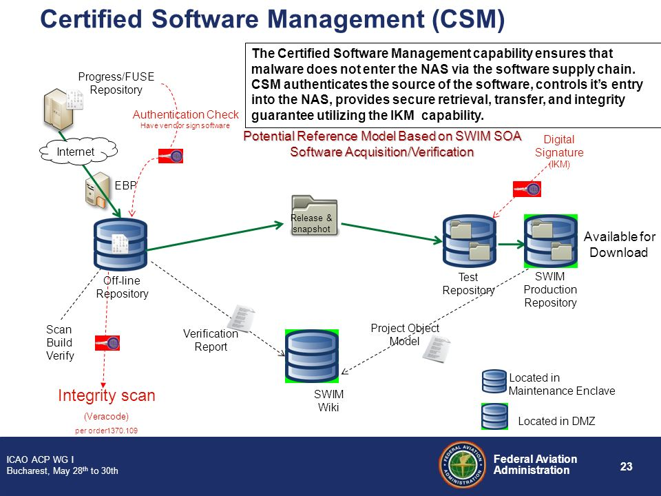 Certified Software Management (CSM)