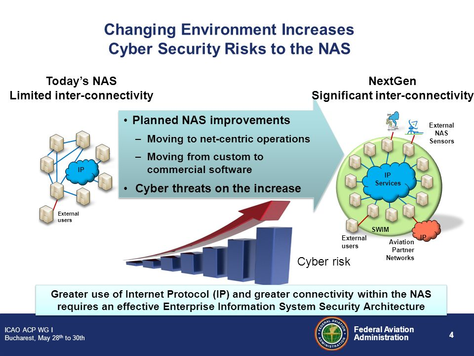 Changing Environment Increases Cyber Security Risks to the NAS