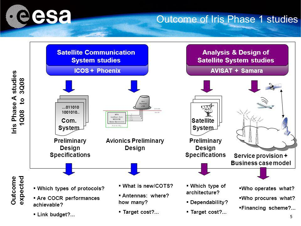 Outcome of Iris Phase 1 studies