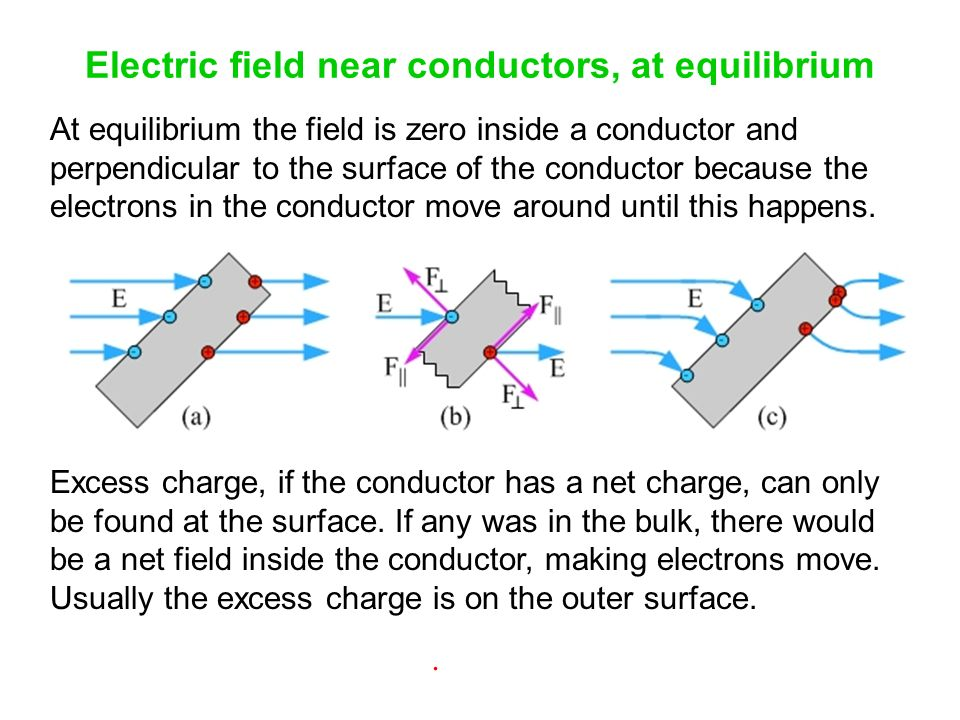 Electric Field Inside Conductor : The magnitude of force ppt download