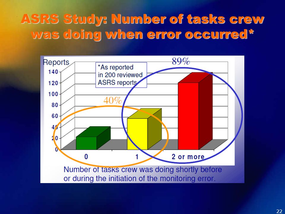 ASRS Study: Number of tasks crew was doing when error occurred*