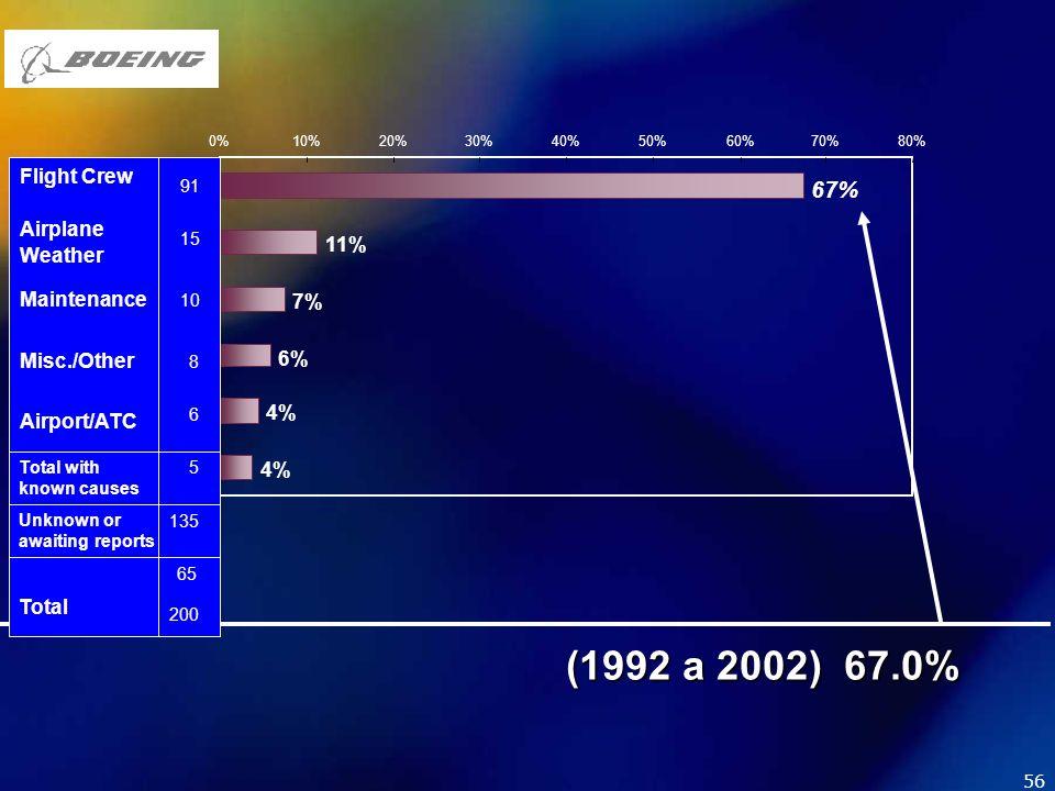 (1992 a 2002) 67.0% 67% Flight Crew Airplane Weather 11% Maintenance