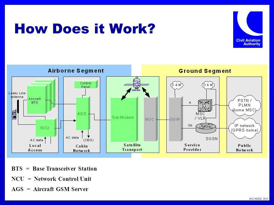 How Does it Work BTS = Base Transceiver Station
