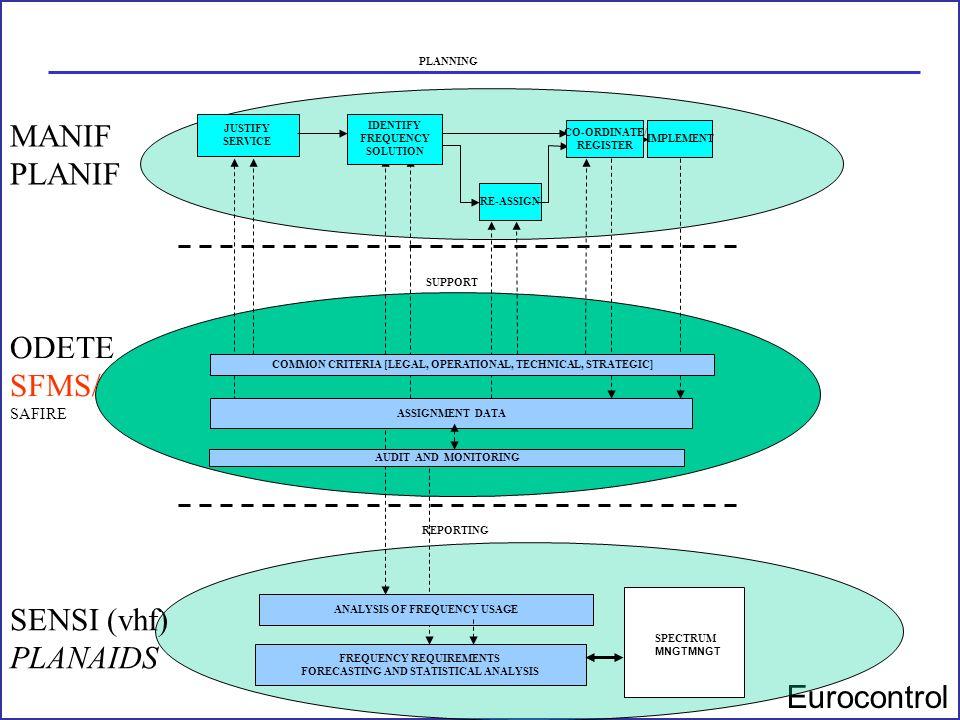 MANIF PLANIF ODETE SFMS/ SENSI (vhf) PLANAIDS SAFIRE PLANNING JUSTIFY
