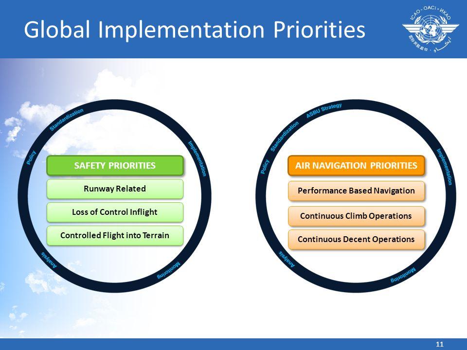 Global Implementation Priorities