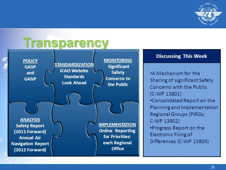 Transparency IMPLEMENTATION. Online Reporting for Priorities: each Regional Office. ANALYSIS. Safety Reports (2011 Forward)