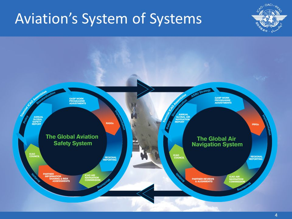 Aviation's System of Systems