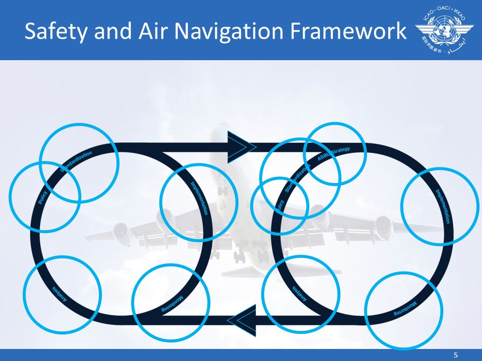 Safety and Air Navigation Framework