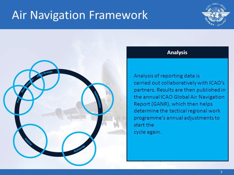 Air Navigation Framework