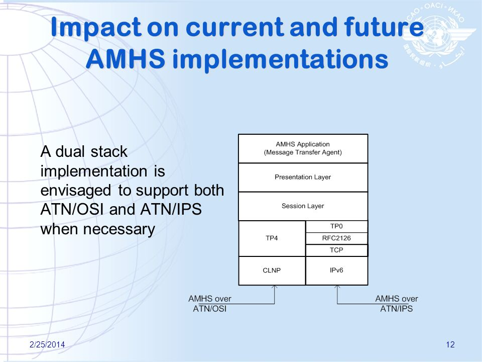 Impact on current and future AMHS implementations