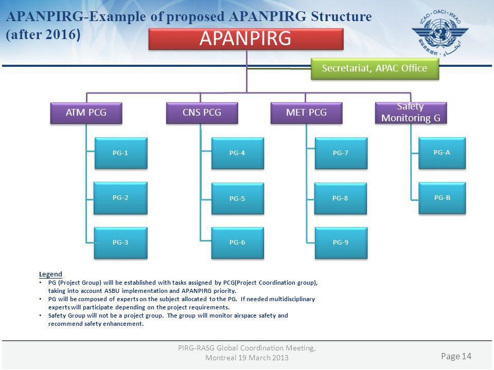 APANPIRG-Example of proposed APANPIRG Structure (after 2016)