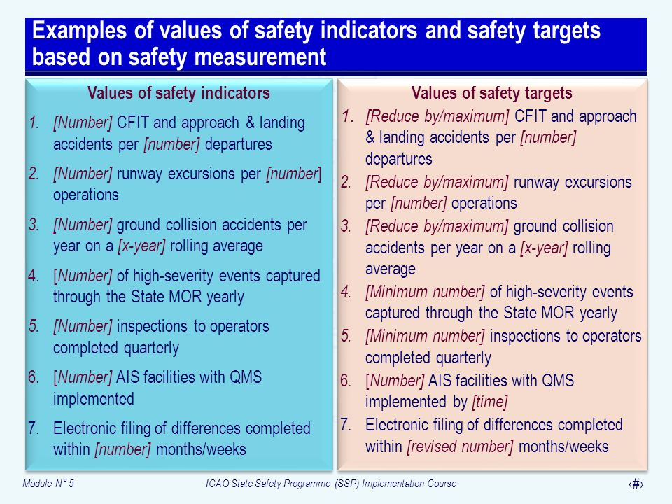 Values of safety indicators Values of safety targets