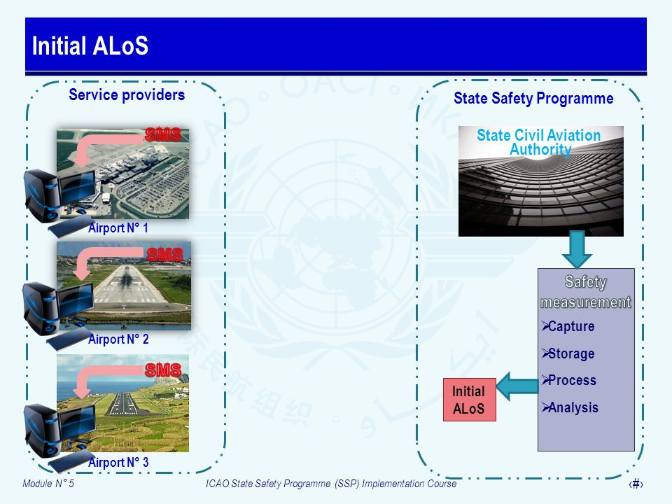 State Safety Programme