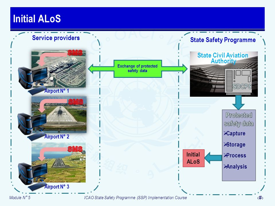State Safety Programme Exchange of protected safety data