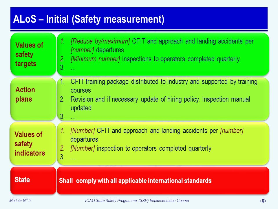 ALoS – Initial (Safety measurement)