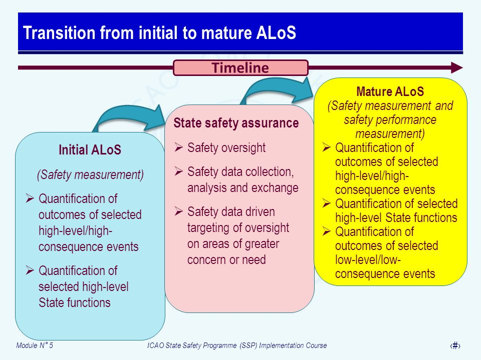 Transition from initial to mature ALoS