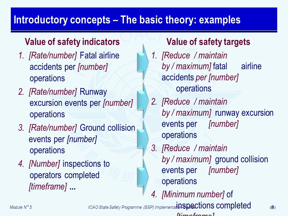 Introductory concepts – The basic theory: examples