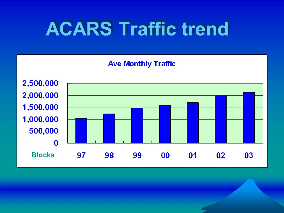 ACARS Traffic trend Blocks