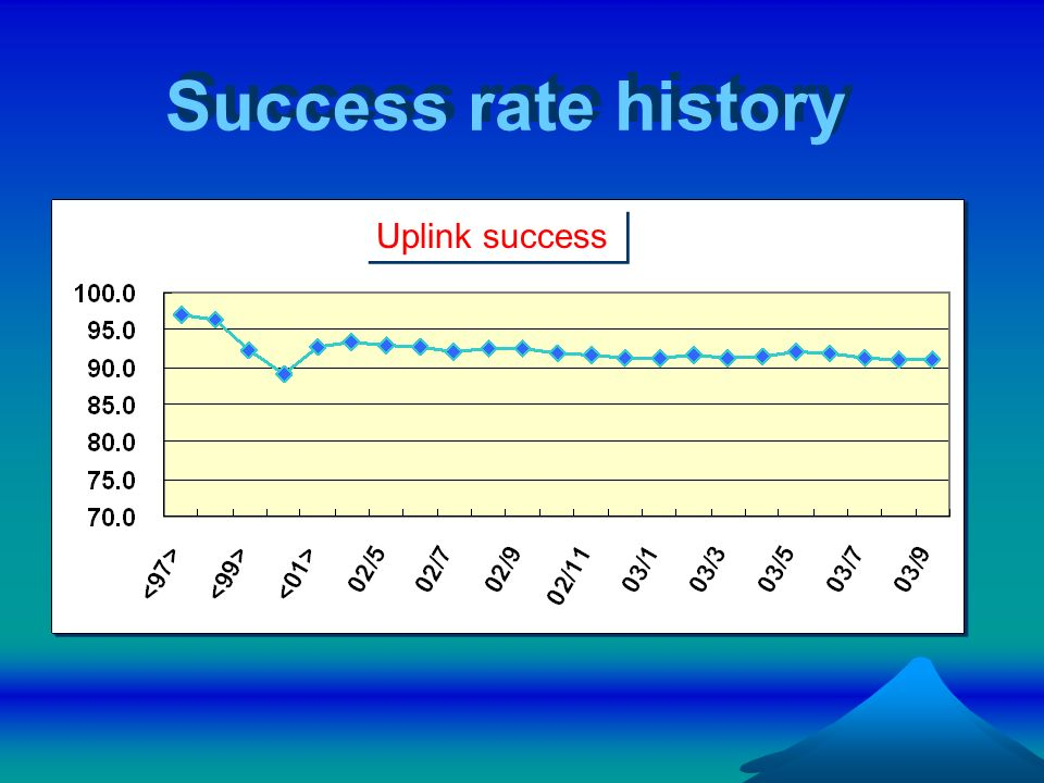 Success rate history Uplink success