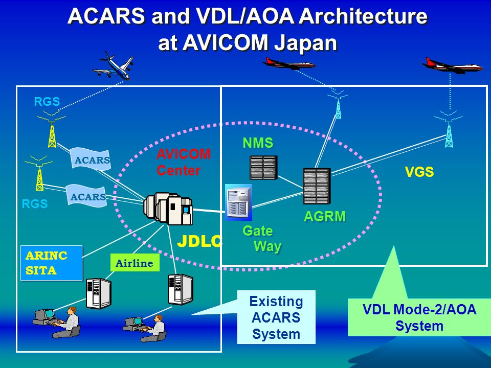 ACARS and VDL/AOA Architecture at AVICOM Japan