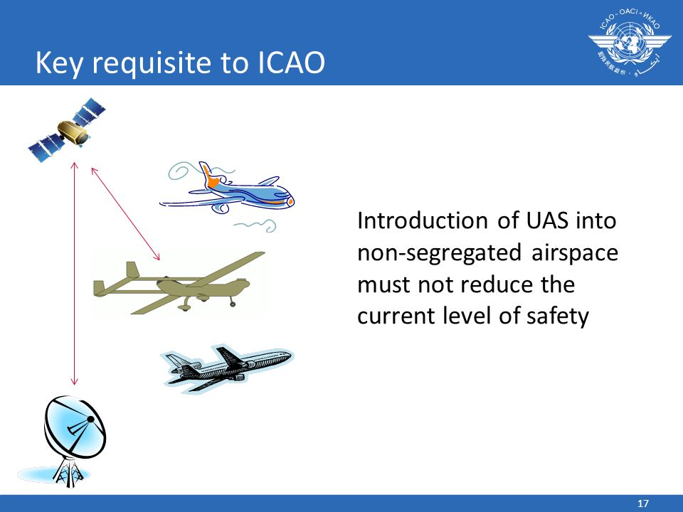 Key requisite to ICAO Introduction of UAS into non-segregated airspace must not reduce the current level of safety.