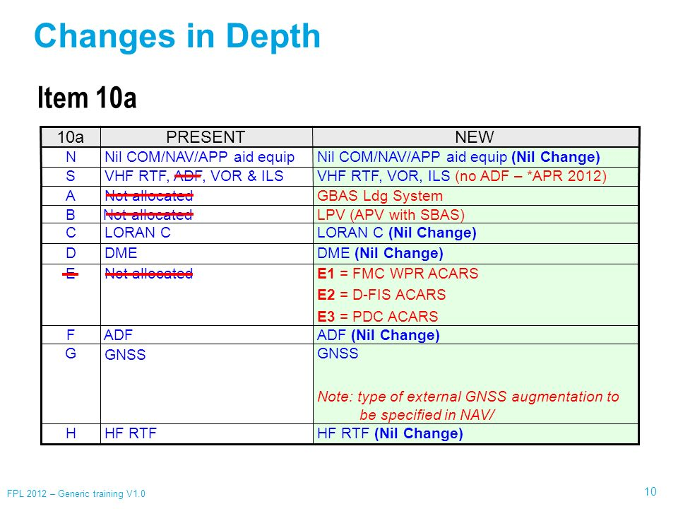 Changes in Depth Item 10a 10a PRESENT NEW N Nil COM/NAV/APP aid equip