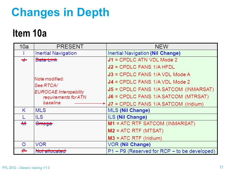 Changes in Depth Item 10a 10a PRESENT NEW I Inertial Navigation