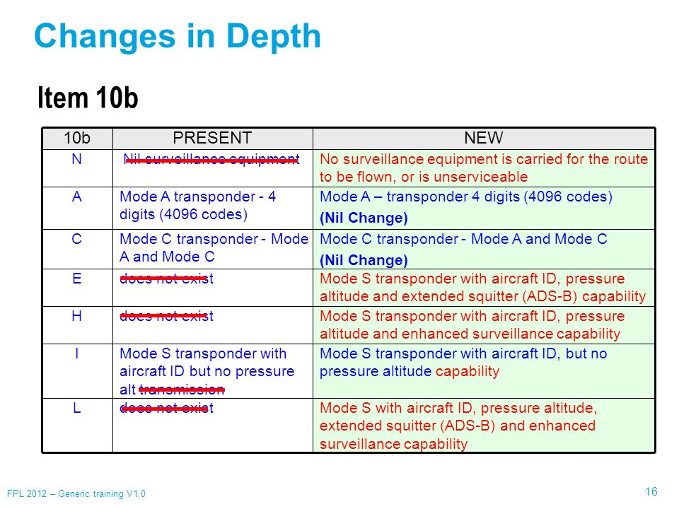 Changes in Depth Item 10b 10b PRESENT NEW N