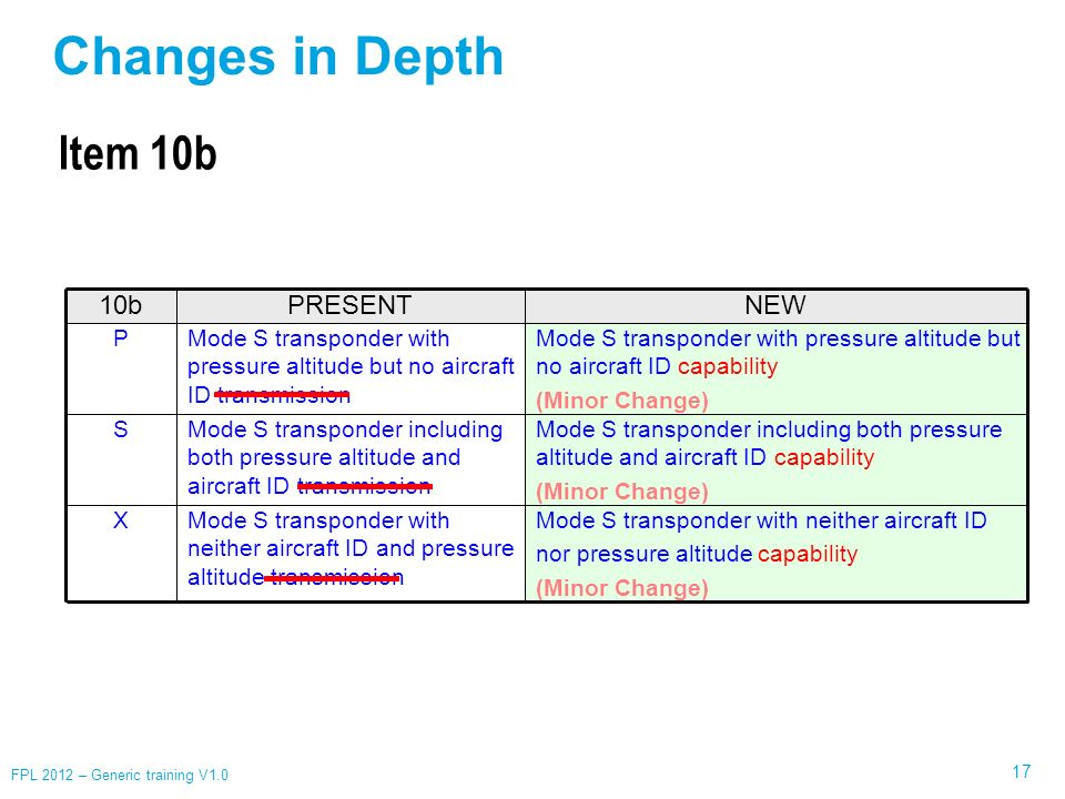 Changes in Depth Item 10b 10b PRESENT NEW P