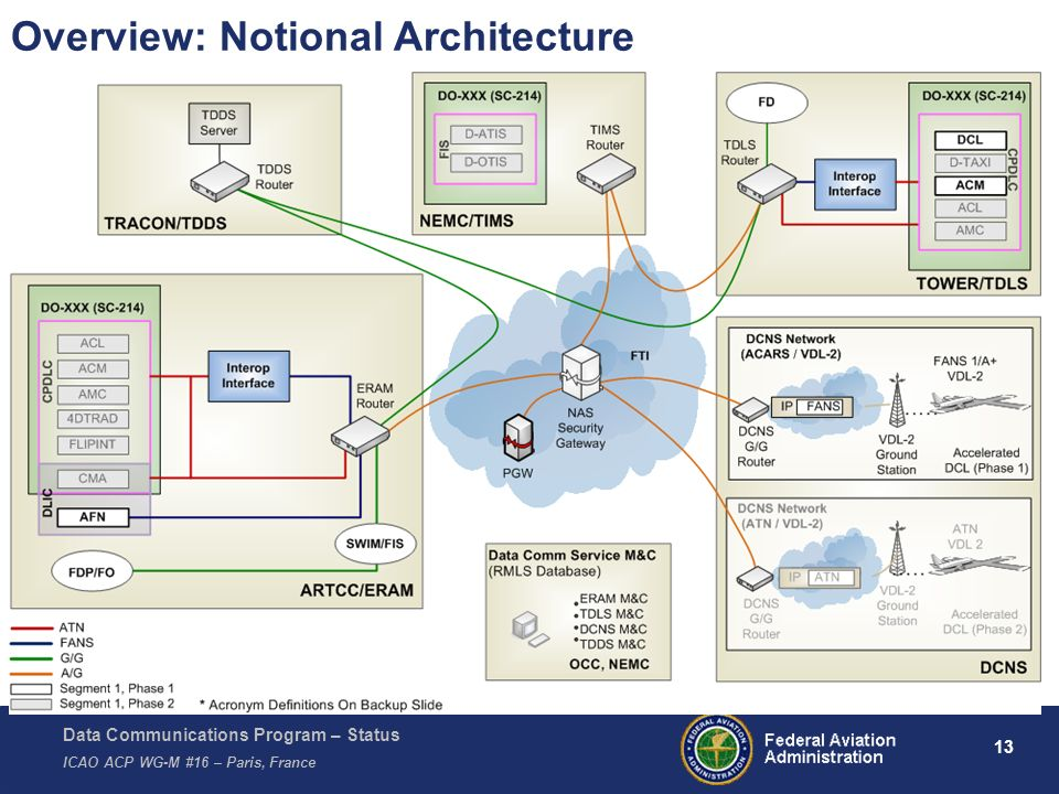 Overview: Notional Architecture