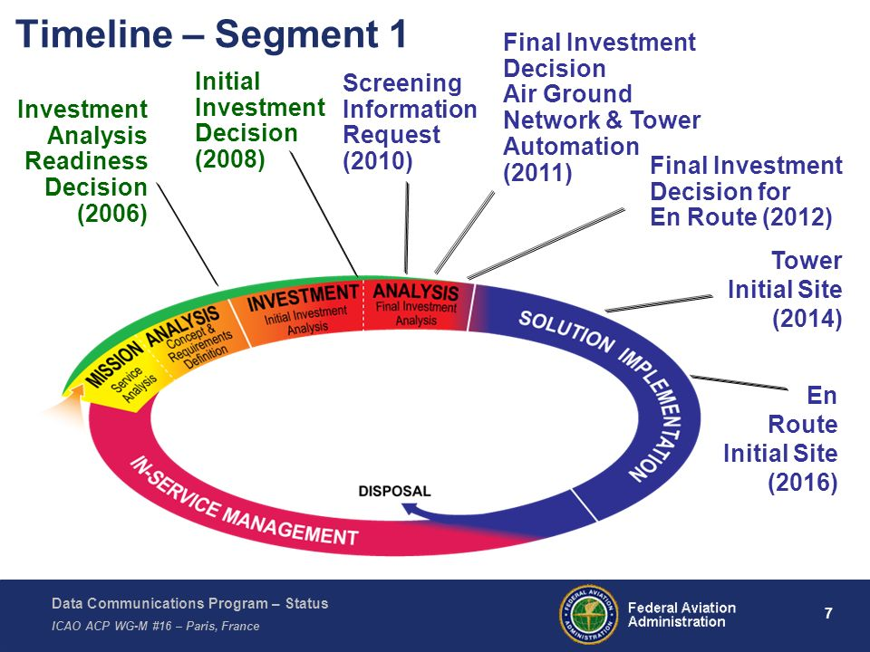 Timeline – Segment 1 Final Investment Decision