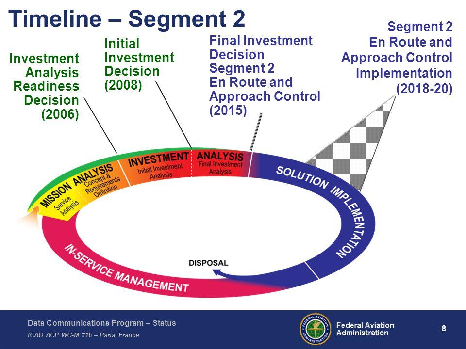 Timeline – Segment 2 Segment 2