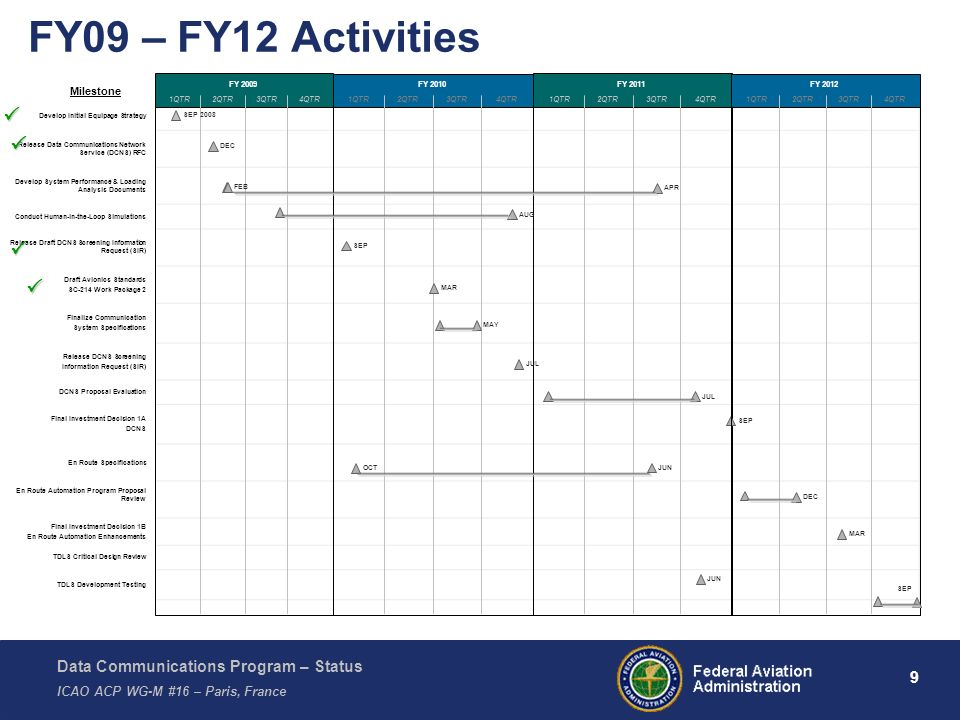 FY09 – FY12 Activities 1QTR. 2QTR. 3QTR. 4QTR. FY 2009. 1QTR. 2QTR. 3QTR. 4QTR. FY 2010. 1QTR.