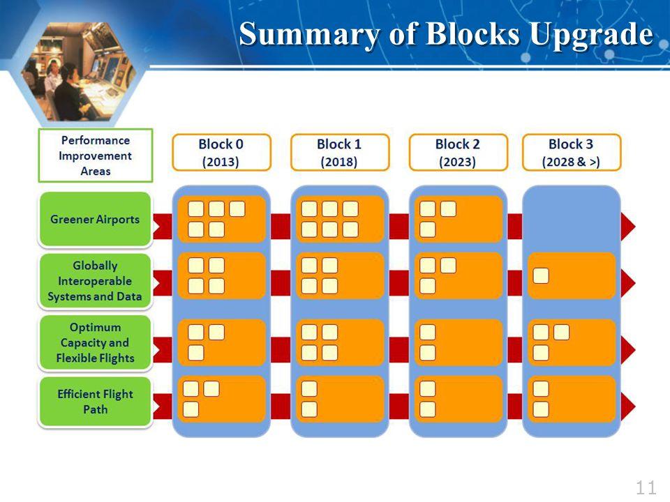 Summary of Blocks Upgrade