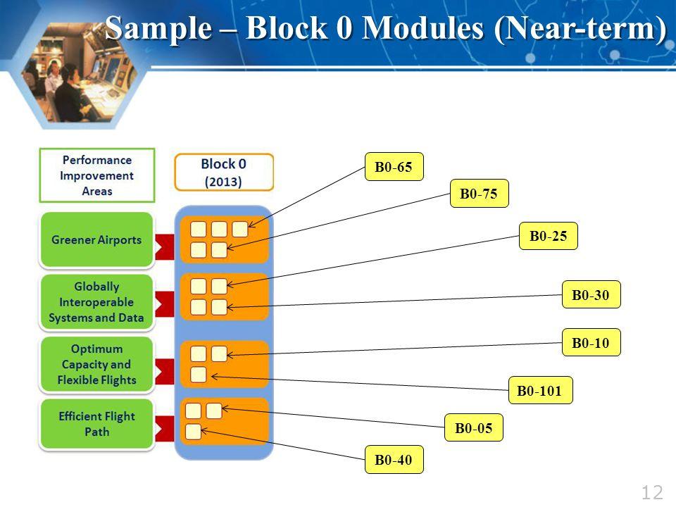 Sample – Block 0 Modules (Near-term)