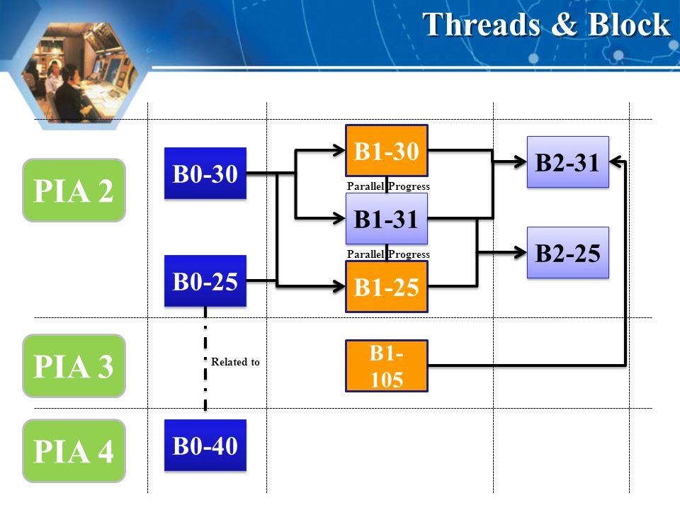 Threads & Block PIA 2 PIA 3 PIA 4 B1-30 B2-31 B0-30 B1-31 B2-25 B0-25