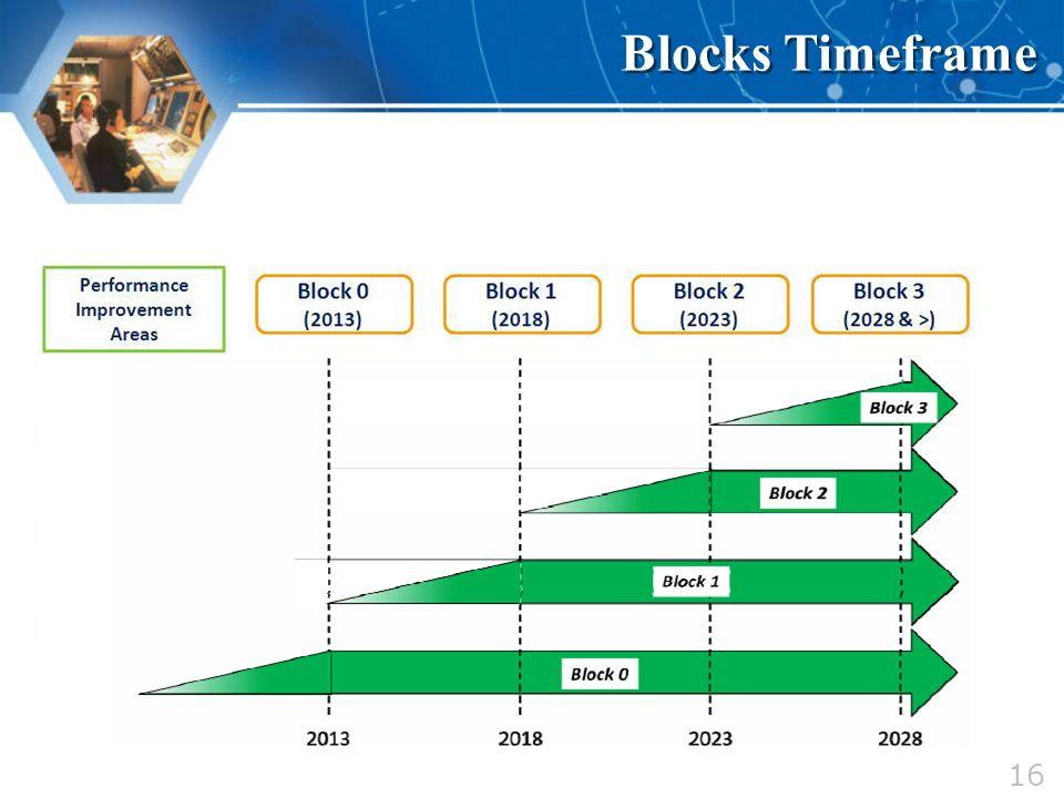 Blocks Timeframe 16 16