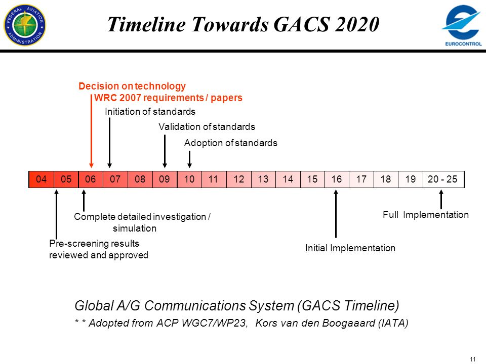 Timeline Towards GACS 2020 Decision on technology WRC 2007 requirements / papers. Initiation of standards.