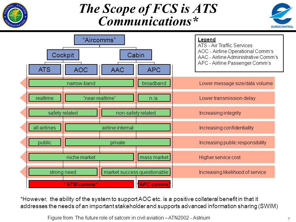 The Scope of FCS is ATS Communications*