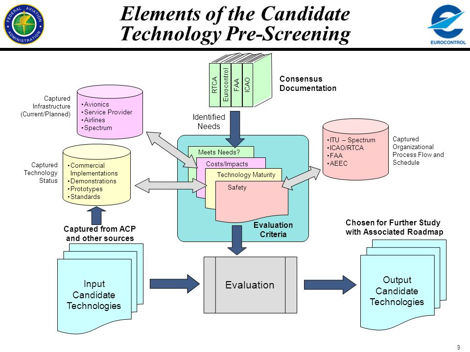 Elements of the Candidate Technology Pre-Screening