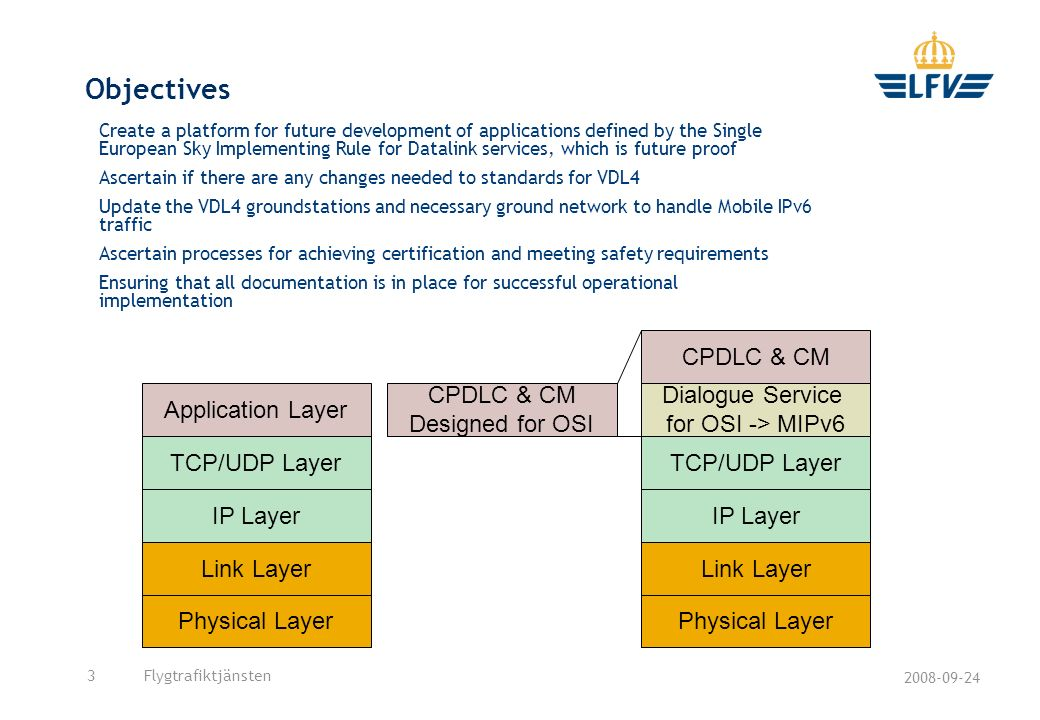 Objectives CPDLC & CM Application Layer CPDLC & CM Designed for OSI