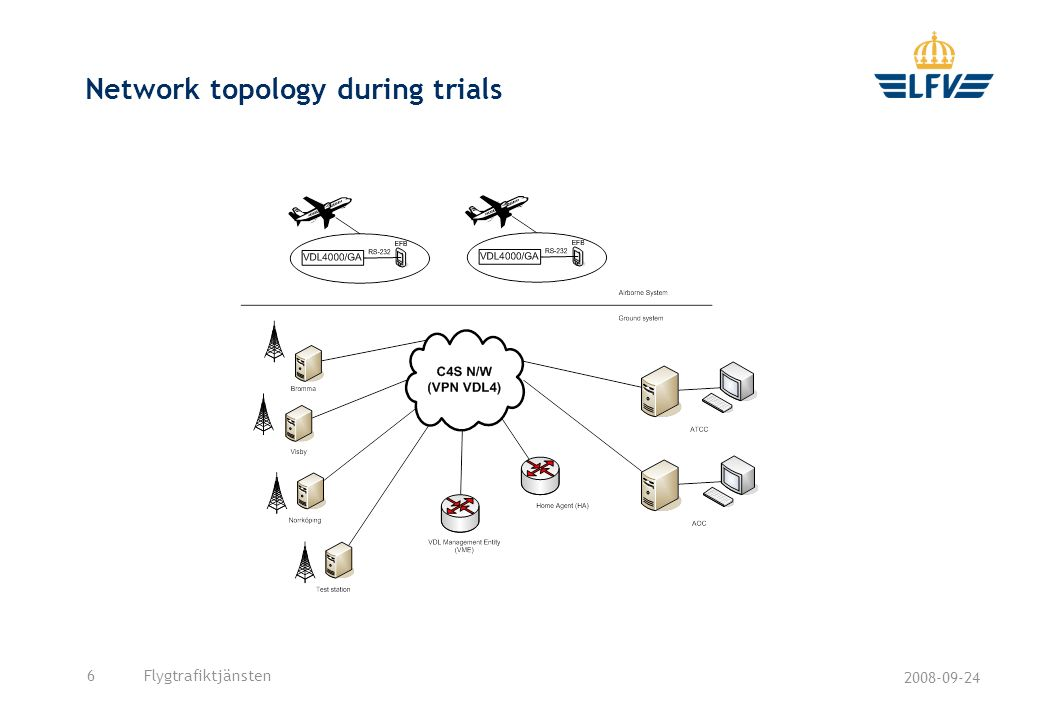 Network topology during trials