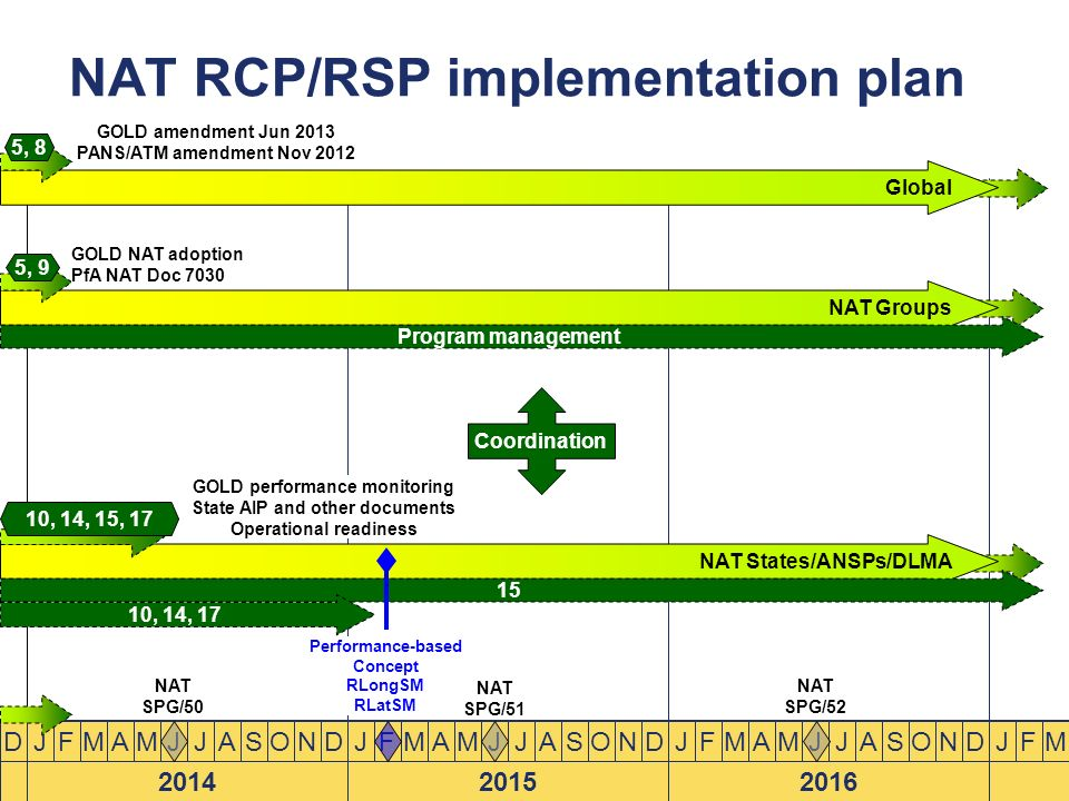 NAT RCP/RSP implementation plan
