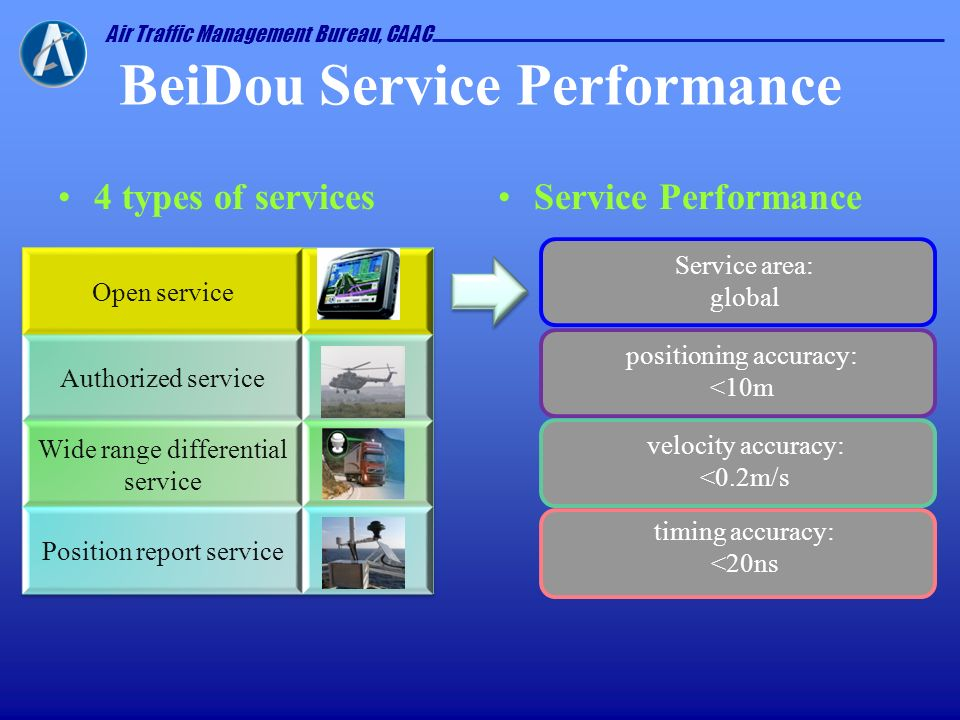BeiDou Service Performance