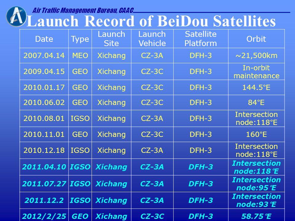 Launch Record of BeiDou Satellites