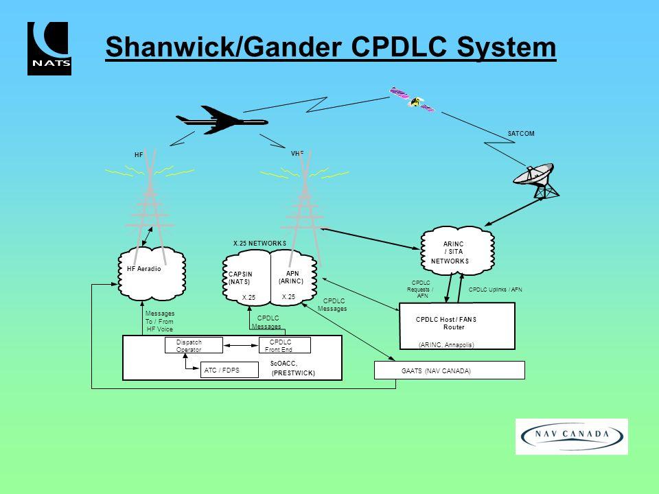 Shanwick/Gander CPDLC System