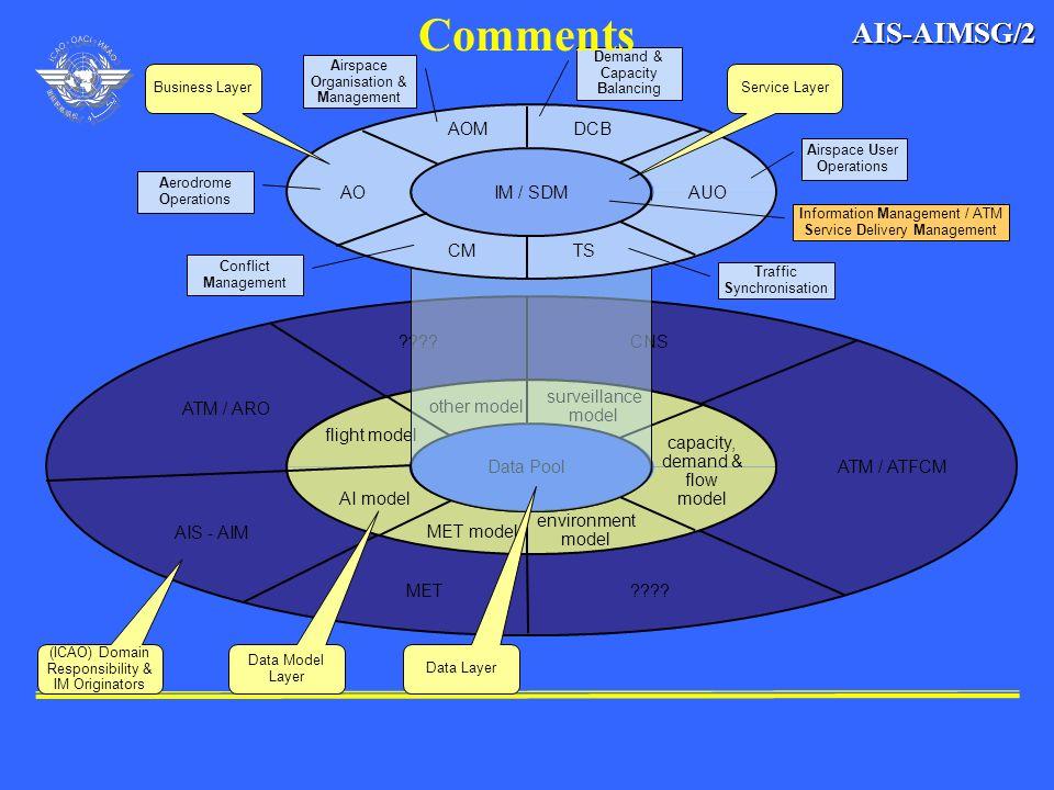 Comments AIS-AIMSG/2 AOM DCB AO IM / SDM AUO CM TS CNS
